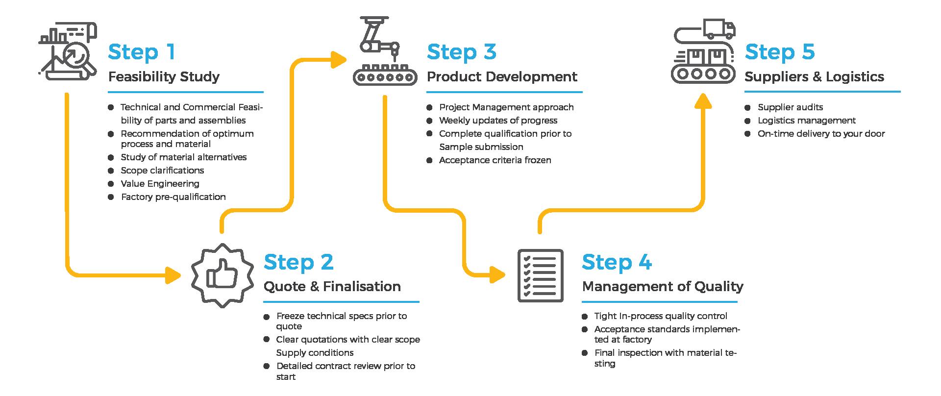 Synergy Global Process