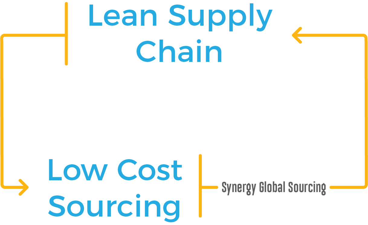 Lean Supply Chain - Synergy Customers