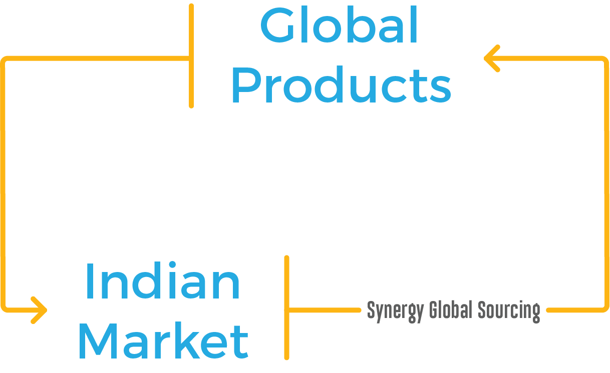 Global Products - Synergy Customers